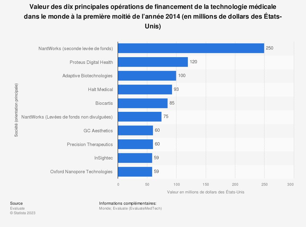 Statistique: Valeur des dix principales opérations de financement de la technologie médicale dans le monde à la première moitié de l'année 2014 (en millions de dollars des États-Unis) | Statista