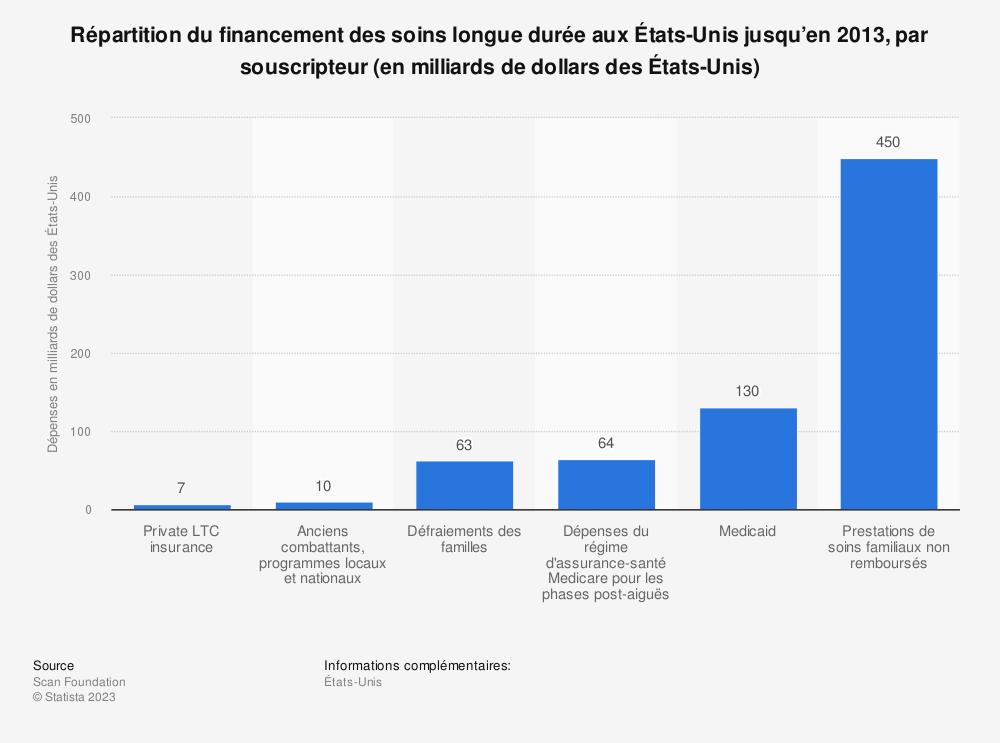 Statistique: Répartition du financement des soins longue durée aux États-Unis jusqu'en 2013, par souscripteur (en milliards de dollars des États-Unis) | Statista
