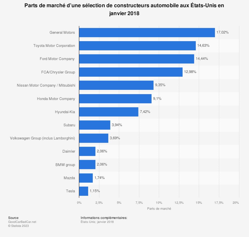 Statistique: Parts de marché d'une sélection de constructeurs automobile aux États-Unis en janvier 2018 | Statista