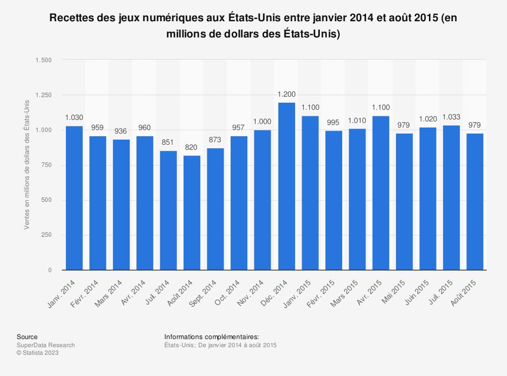 Statistique: Recettes des jeux numériques aux États-Unis entre janvier 2014 et août 2015 (en millions de dollars des États-Unis) | Statista