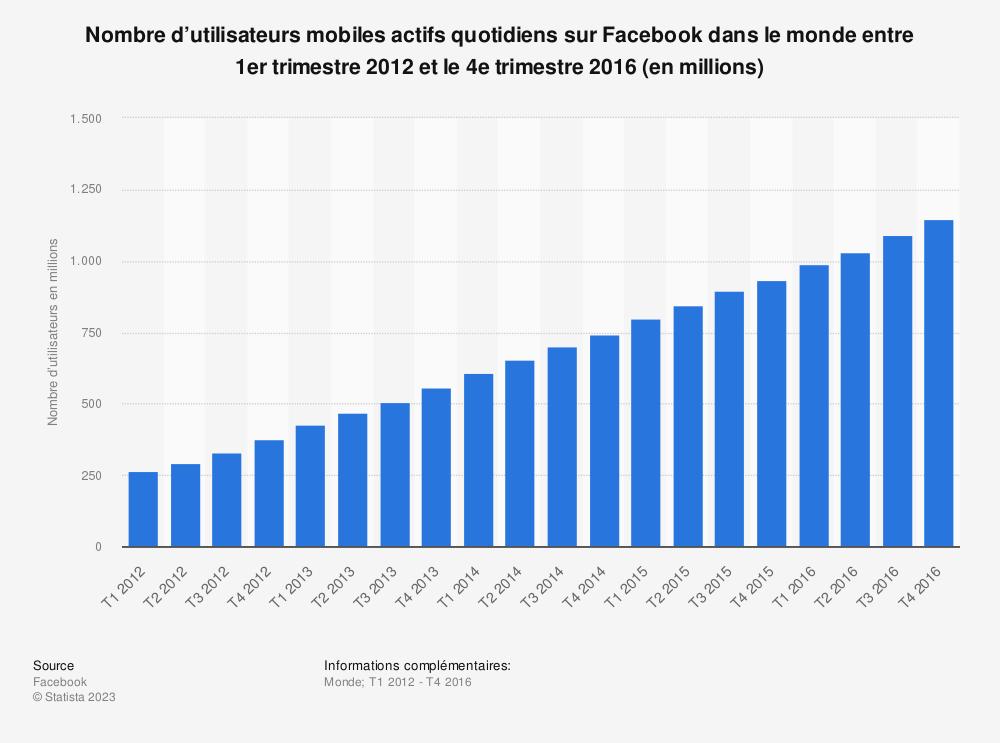 Statistique: Nombre d'utilisateurs mobiles actifs quotidiens sur Facebook dans le monde entre 1ertrimestre 2012 et le 4etrimestre 2016 (en millions) | Statista