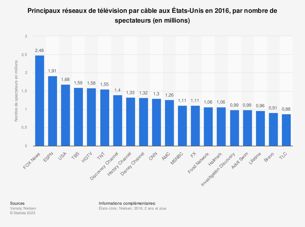 Statistique: Principaux réseaux de télévision par câble aux États-Unis en 2016, par nombre de spectateurs (en millions) | Statista