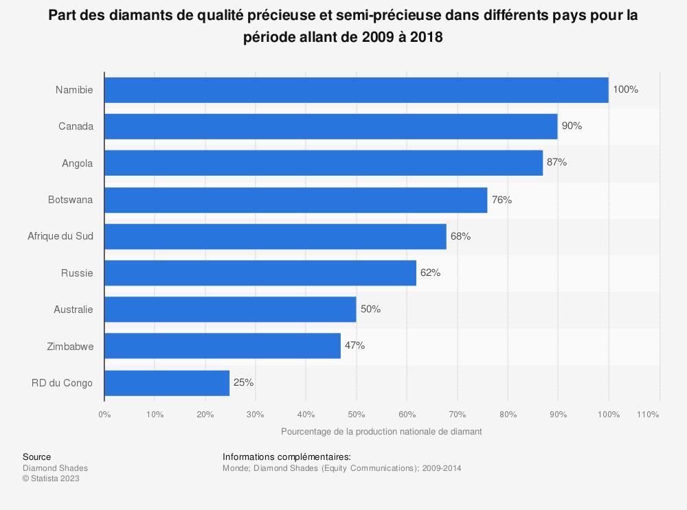 Statistique: Part des diamants de qualité précieuse et semi-précieuse dans différents pays pour la période allant de 2009 à 2018 | Statista