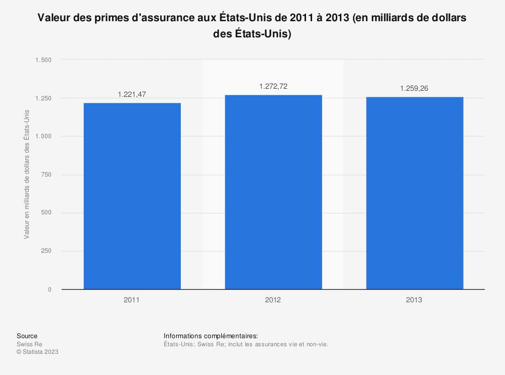Statistique: Valeur des primes d'assurance aux États-Unis de 2011 à 2013 (en milliards de dollars des États-Unis) | Statista