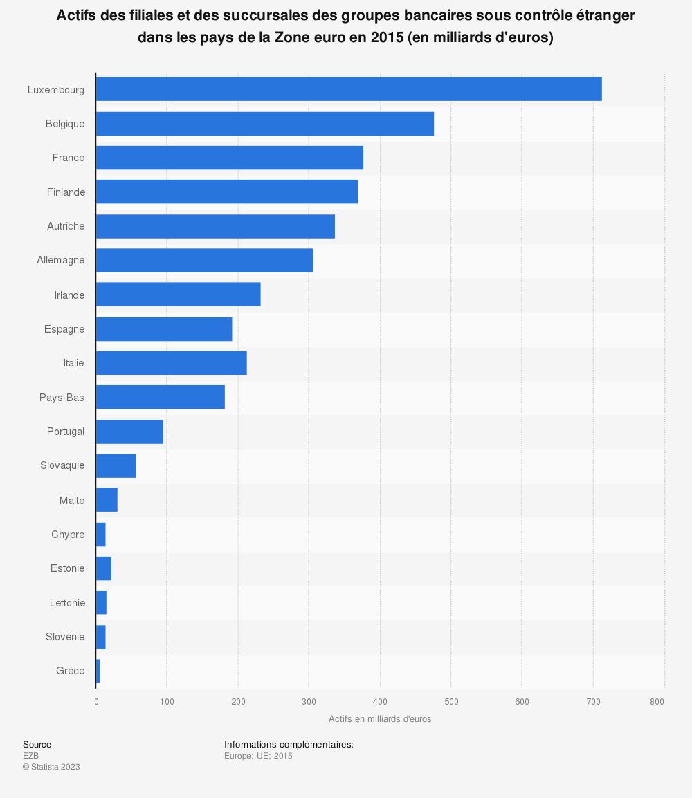 Statistique: Actifs des filiales et des succursales des groupes bancaires sous contrôle étranger dans les pays de la Zone euro en 2015 (en milliards d'euros) | Statista