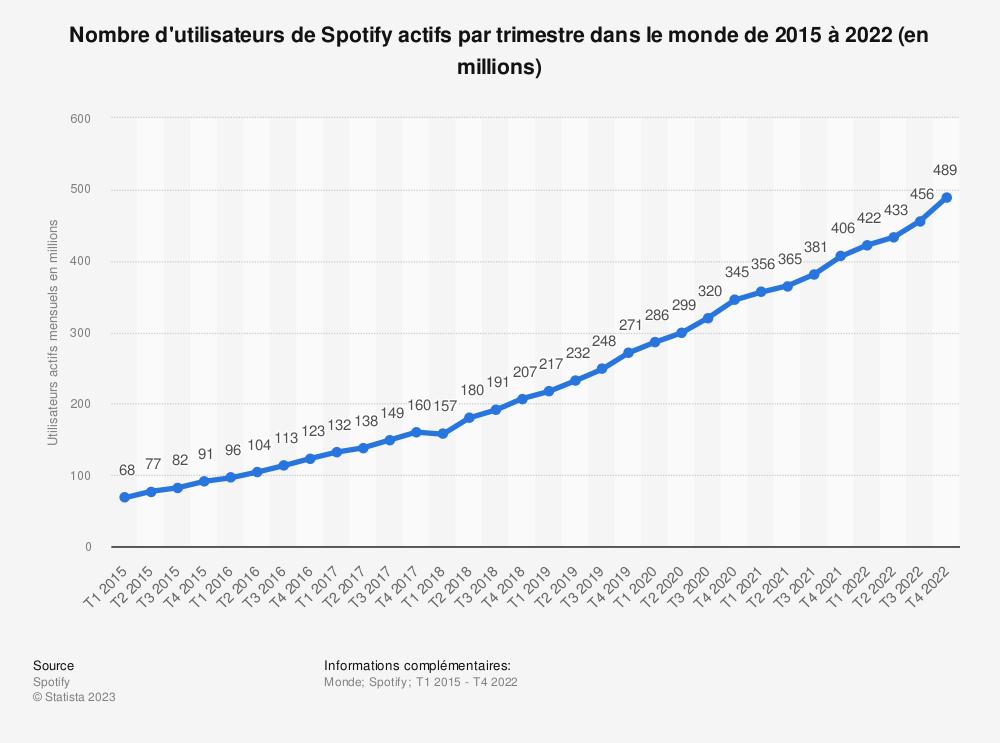 Statistique: Nombre d'utilisateurs de Spotify actifs mensuellement dans le monde de 2015 à 2018 (en millions) | Statista