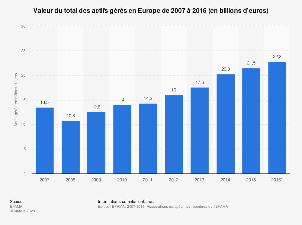 Statistique: Valeur du total des actifs gérés en Europe de 2007 à 2016 (en billions d'euros) | Statista