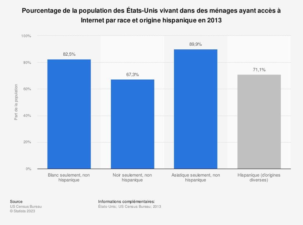Statistique: Pourcentage de la population des États-Unis vivant dans des ménages ayant accès à Internet par race et origine hispanique en 2013 | Statista