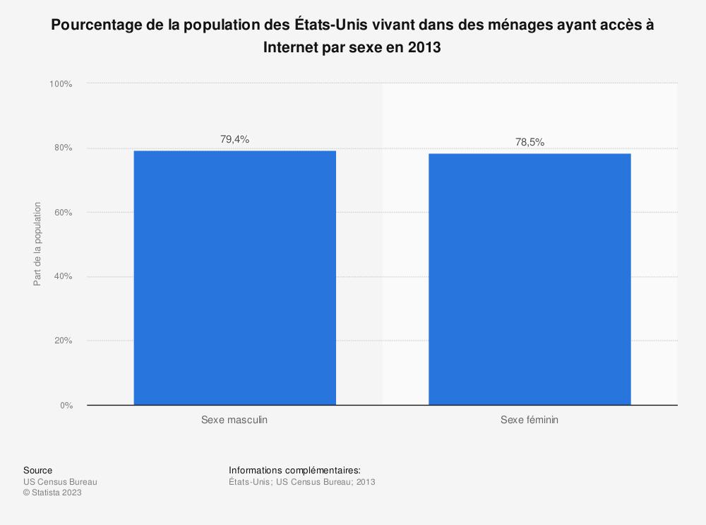 Statistique: Pourcentage de la population des États-Unis vivant dans des ménages ayant accès à Internet par sexe en 2013 | Statista