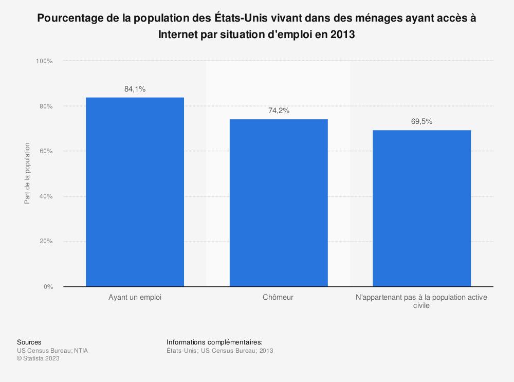 Statistique: Pourcentage de la population des États-Unis vivant dans des ménages ayant accès à Internet par situation d'emploi en 2013 | Statista
