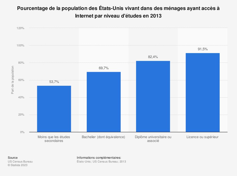 Statistique: Pourcentage de la population des États-Unis vivant dans des ménages ayant accès à Internet par niveau d'études en 2013 | Statista