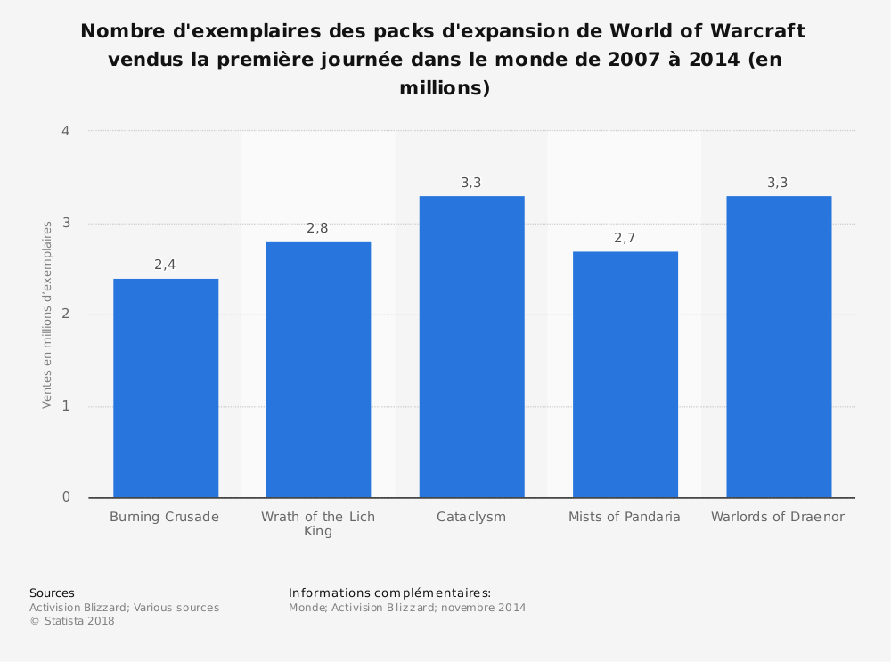 Statistique: Nombre d'exemplaires des packs d'expansion de World of Warcraft vendus la première journée dans le monde de 2007 à 2014 (en millions) | Statista