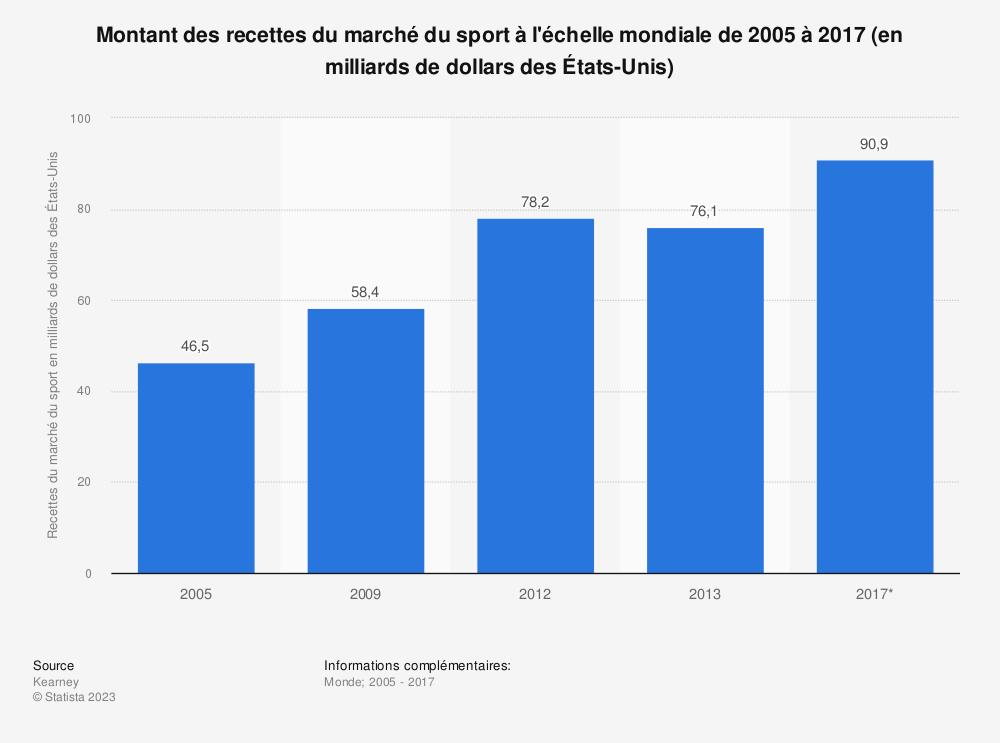 Statistique: Montant des recettes du marché du sport à l'échelle mondiale de 2005 à 2017 (en milliards de dollars des États-Unis) | Statista