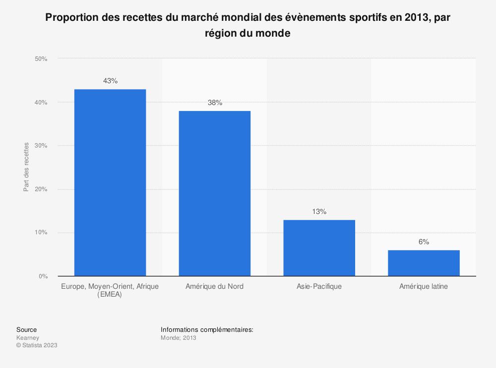 Statistique: Proportion des recettes du marché mondial des évènements sportifs en 2013, par région du monde | Statista