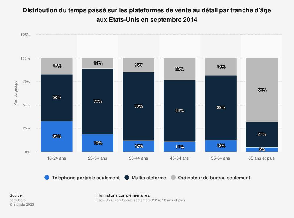 Statistique: Distribution du temps passé sur les plateformes de vente au détail par tranche d'âge aux États-Unis en septembre 2014 | Statista