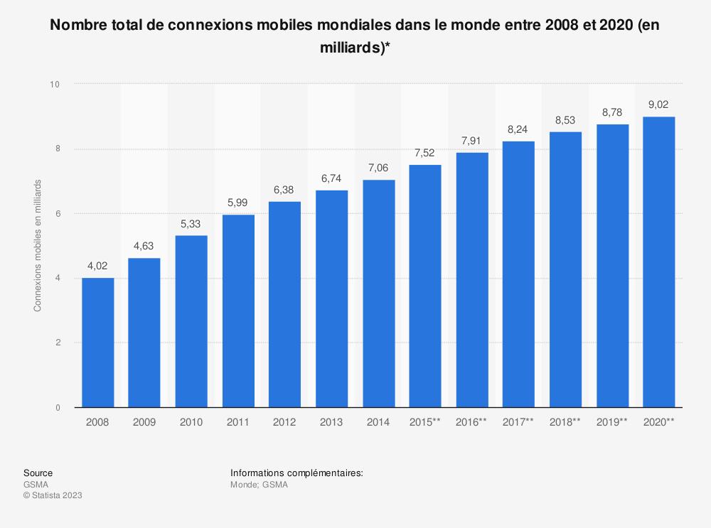 Statistique: Nombre total de connexions mobiles mondiales dans le monde entre 2008 et 2020 (en milliards)* | Statista