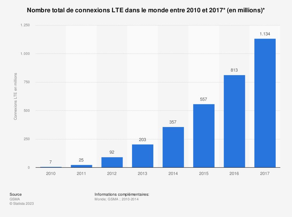 Statistique: Nombre total de connexions LTE dans le monde entre 2010 et 2017* (en millions)* | Statista