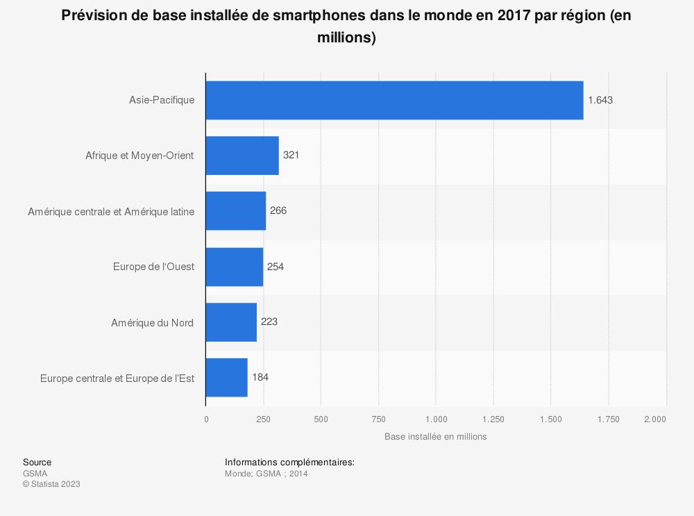 Statistique: Prévision de base installée de smartphones dans le monde en 2017 par région (en millions) | Statista