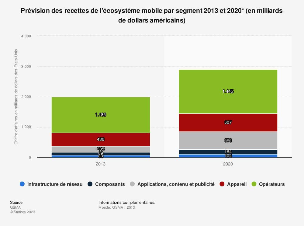 Statistique: Prévision des recettes de l'écosystème mobile par segment 2013 et 2020* (en milliards de dollars américains) | Statista
