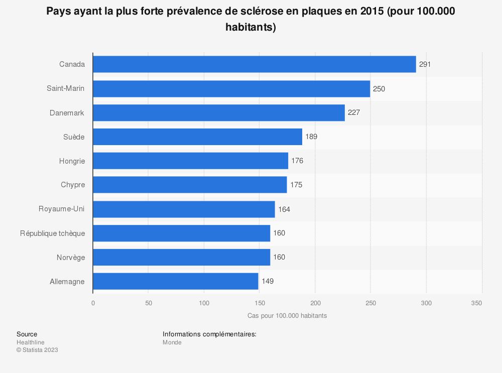 Statistique: Pays ayant la plus forte prévalence de sclérose en plaques en 2015 (pour 100.000 habitants) | Statista