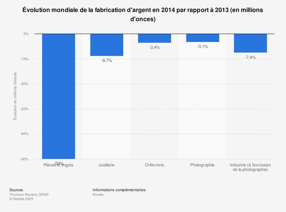 Statistique: Évolution mondiale de la fabrication d'argent en 2014 par rapport à 2013 (en millions d'onces) | Statista