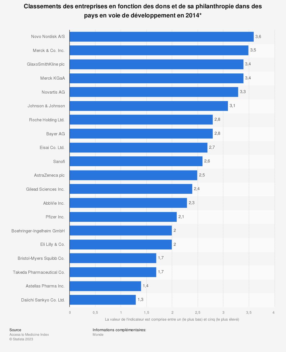 Statistique: Classements des entreprises en fonction des dons et de sa philanthropie dans des pays en voie de développement en 2014* | Statista