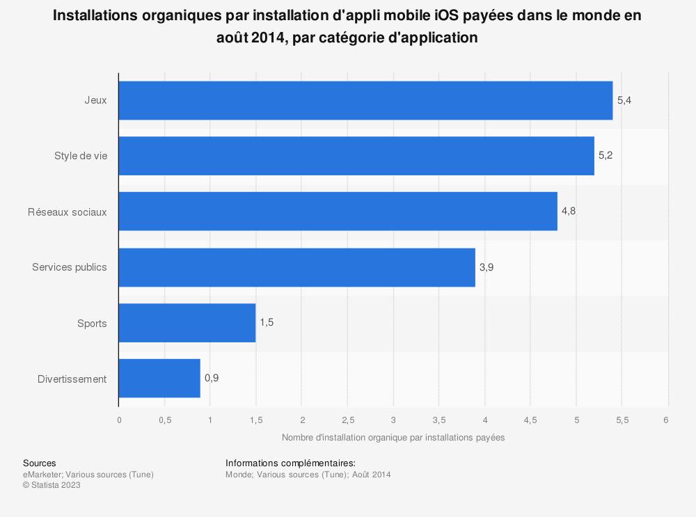 Statistique: Installations organiques par installation d'appli mobile iOS payées dans le monde en août 2014, par catégorie d'application | Statista