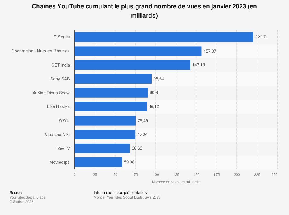 Statistique: Chaînes YouTube cumulant le plus grand nombre de vues en juin 2019 (en milliards) | Statista