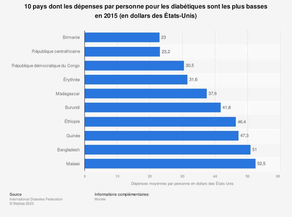 Statistique: 10 pays dont les dépenses par personne pour les diabétiques sont les plus basses en 2015 (en dollars des États-Unis) | Statista