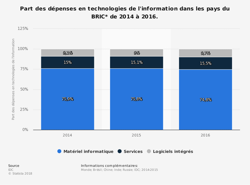 Statistique: Part des dépenses en technologies de l'information dans les pays du BRIC* de 2014 à 2016. | Statista