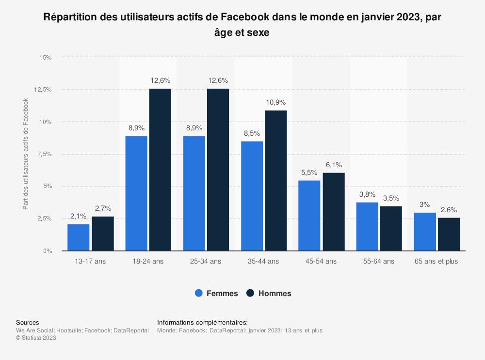 Statistique: Répartition des utilisateurs actifs de Facebook dans le monde en janvier 2019, par âge et sexe | Statista