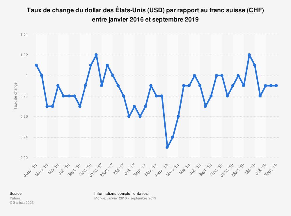 Statistique: Taux de change du dollar des États-Unis (USD) par rapport au franc suisse (CHF) entre janvier 2016 et septembre 2019 | Statista