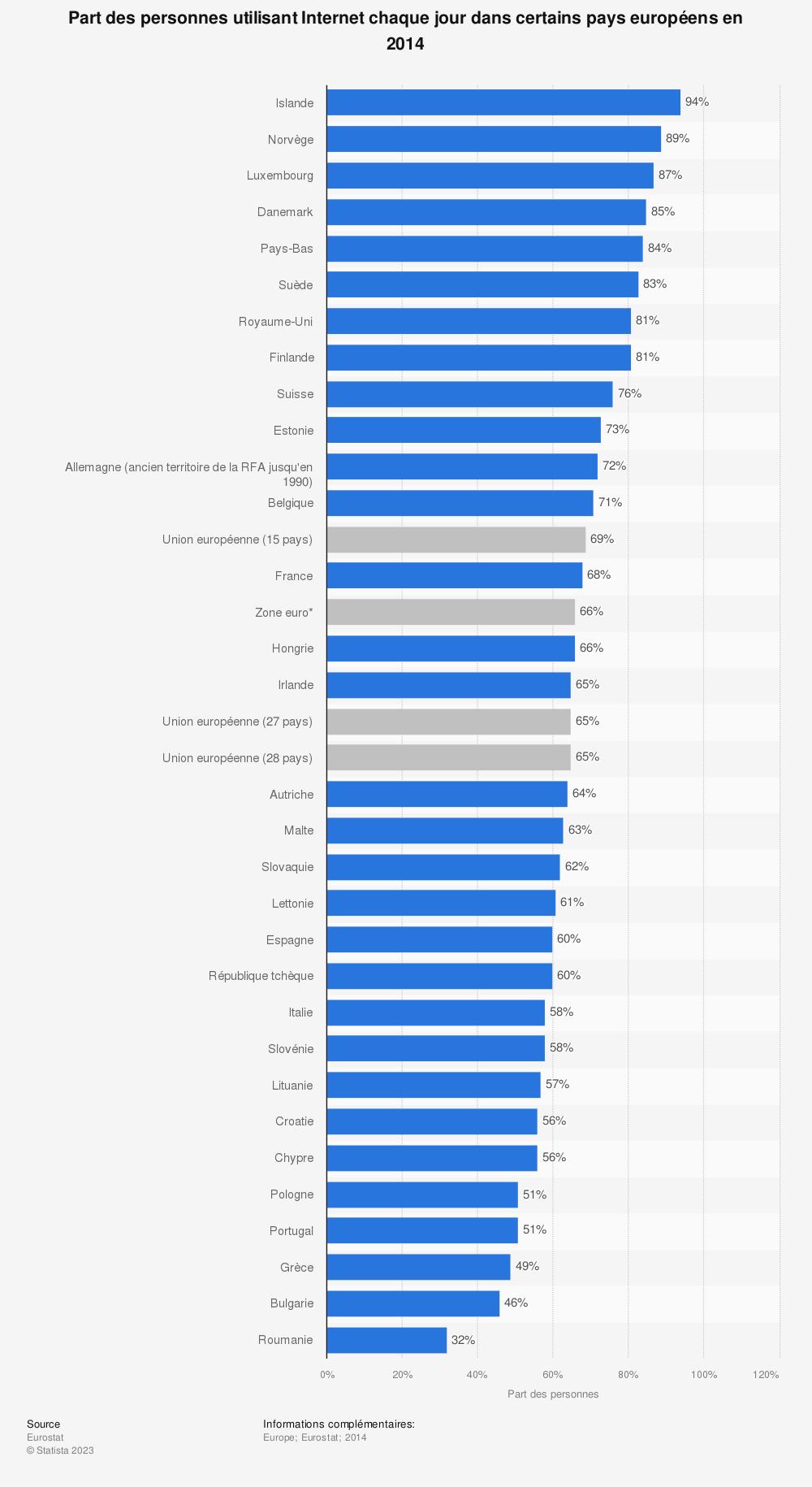 Statistique: Part des personnes utilisant Internet chaque jour dans certains pays européens en 2014 | Statista