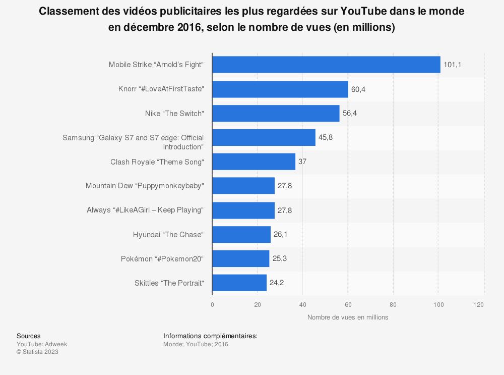 Statistique: Classement des vidéos publicitaires les plus regardées sur YouTube dans le monde en décembre 2016, selon le nombre de vues (en millions) | Statista