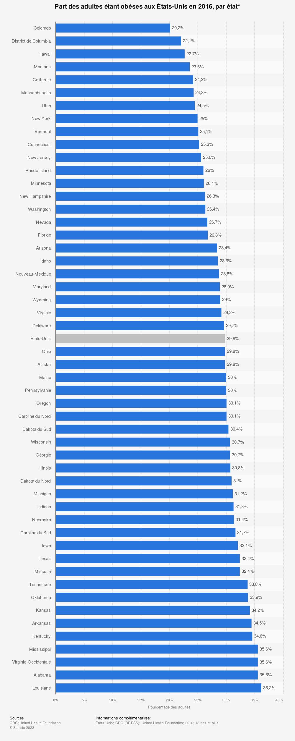 Statistique: Part des adultes étant obèses aux États-Unis en 2016, par état* | Statista