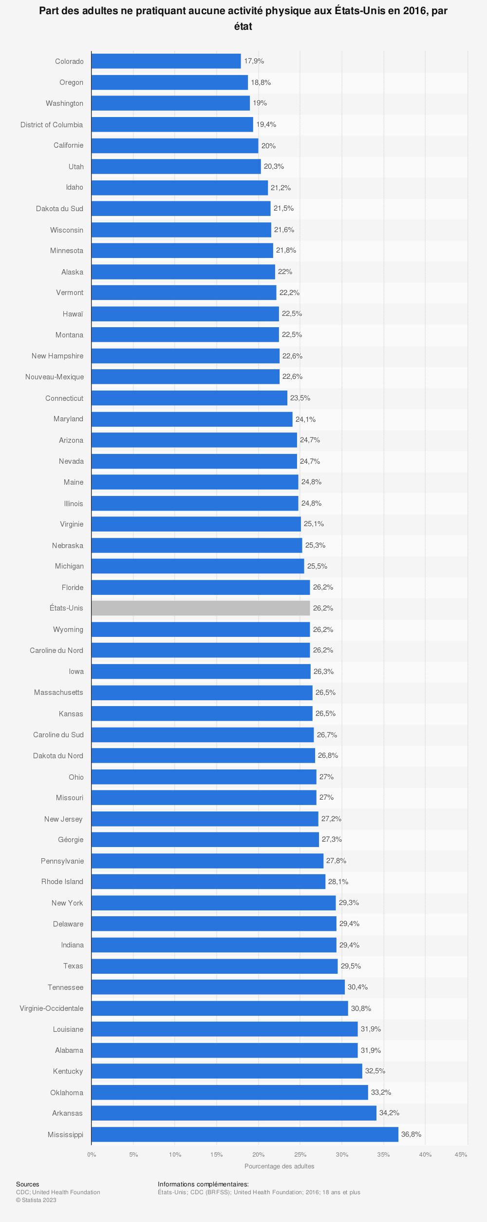 Statistique: Part des adultes ne pratiquant aucune activité physique aux États-Unis en 2016, par état | Statista