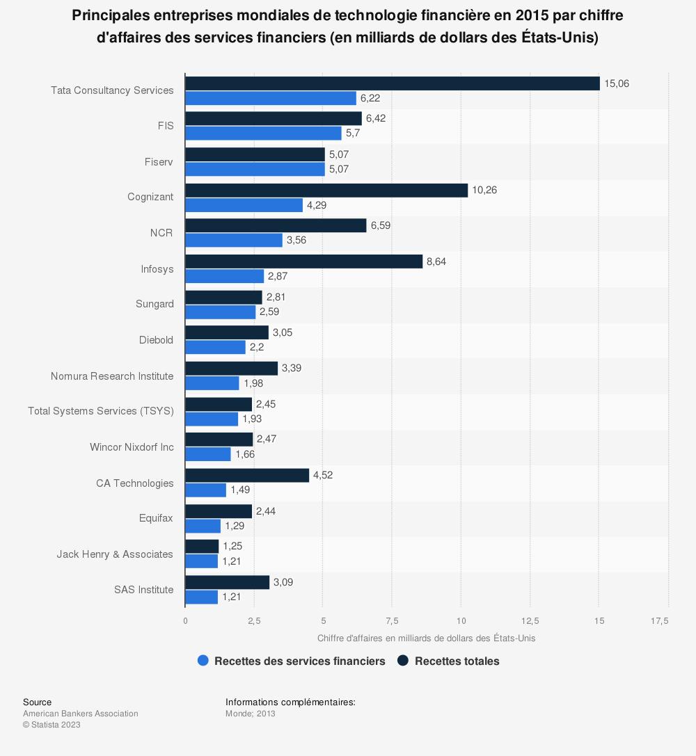 Statistique: Principales entreprises mondiales de technologie financière en 2015 par chiffre d'affaires des services financiers (en milliards de dollars des États-Unis) | Statista