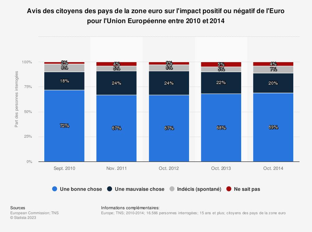 Statistique: Avis des citoyens des pays de la zone euro sur l'impact positif ou négatif de l'Euro pour l'Union Européenne entre 2010 et 2014 | Statista