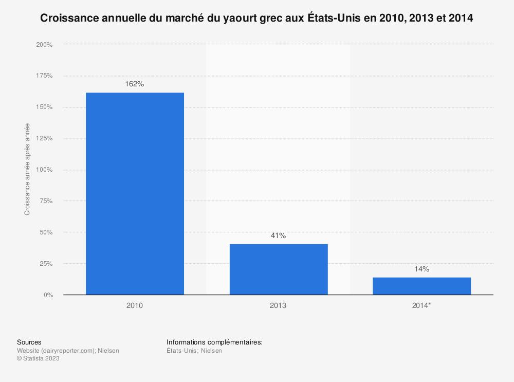 Statistique: Croissance annuelle du marché du yaourt grec aux États-Unis en 2010, 2013 et 2014 | Statista