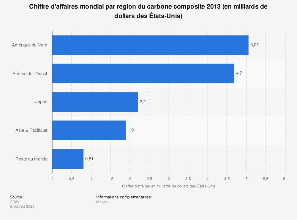 Statistique: Chiffre d'affaires mondial par région du carbone composite 2013 (en milliards de dollars des États-Unis) | Statista