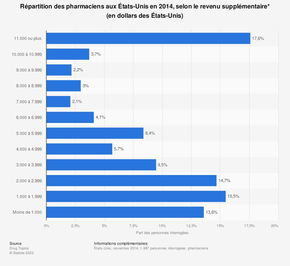 Statistique: Répartition des pharmaciens aux États-Unis en 2014, selon le revenu supplémentaire* (en dollars des États-Unis) | Statista