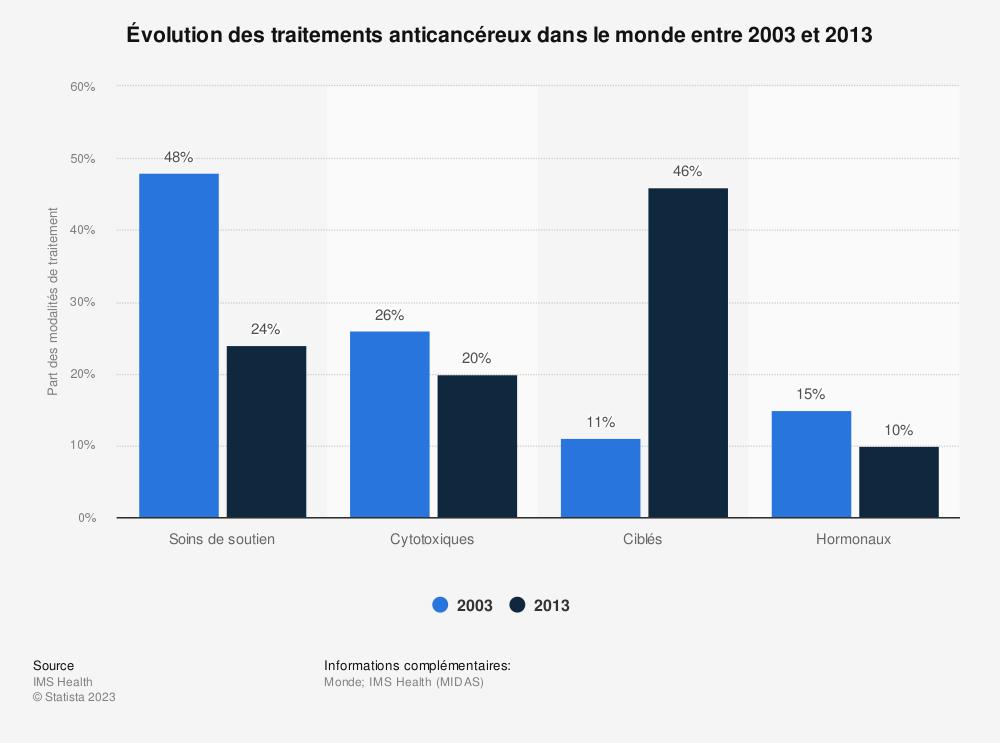 Statistique: Évolution des traitements anticancéreux dans le monde entre 2003 et 2013   Statista