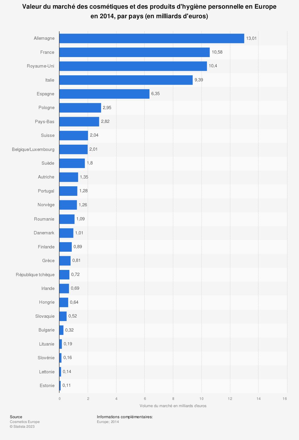 Statistique: Valeur du marché des cosmétiques et des produits d'hygiène personnelle en Europe en 2014, par pays (en milliards d'euros) | Statista