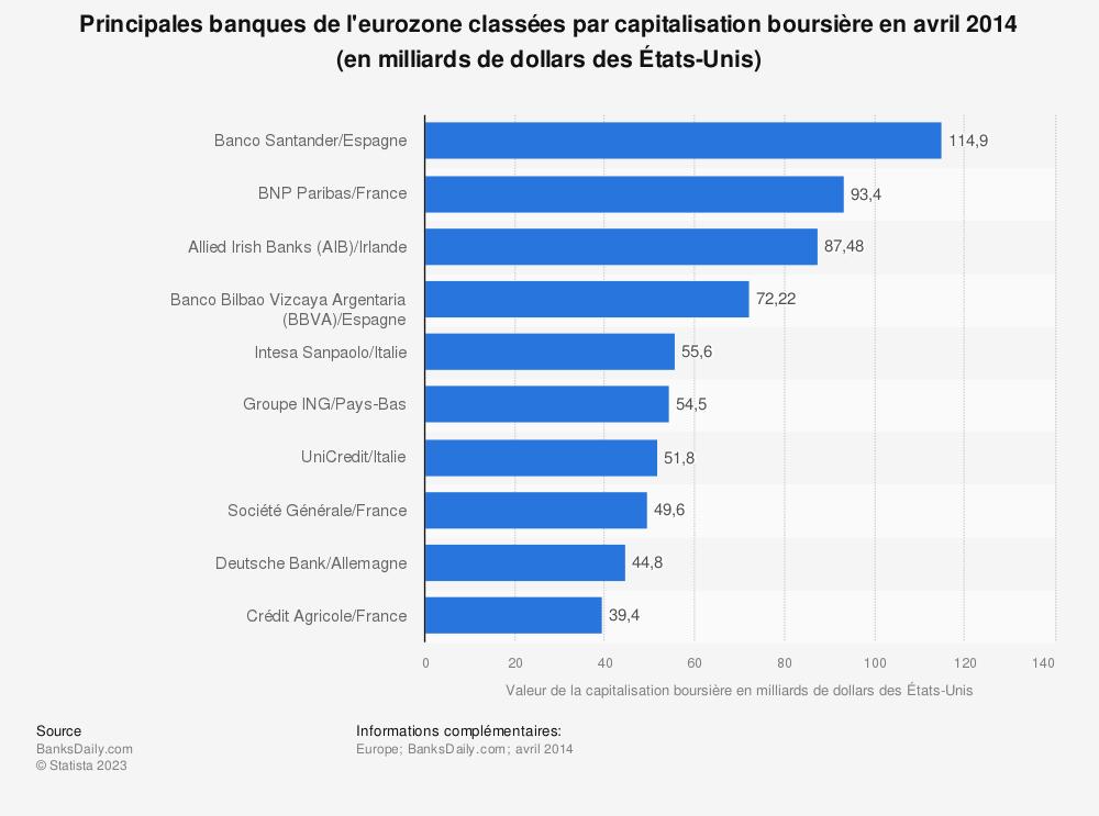 Statistique: Principales banques de l'eurozone classées par capitalisation boursière en avril 2014 (en milliards de dollars des États-Unis) | Statista