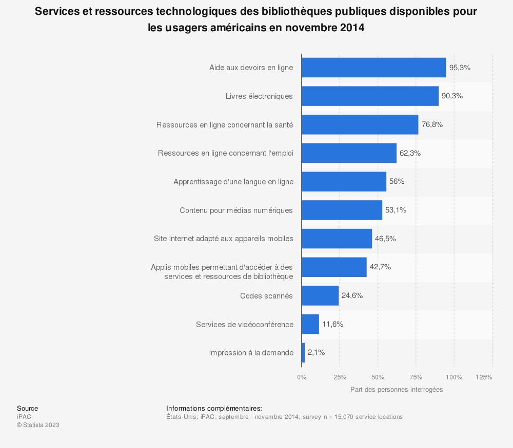 Statistique: Services et ressources technologiques des bibliothèques publiques disponibles pour les usagers américains en novembre 2014 | Statista
