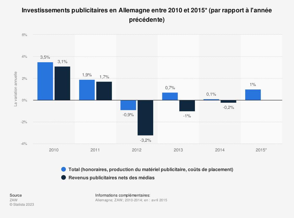 Statistique: Investissements publicitaires en Allemagne entre 2010 et 2015* (par rapport à l'année précédente)   Statista