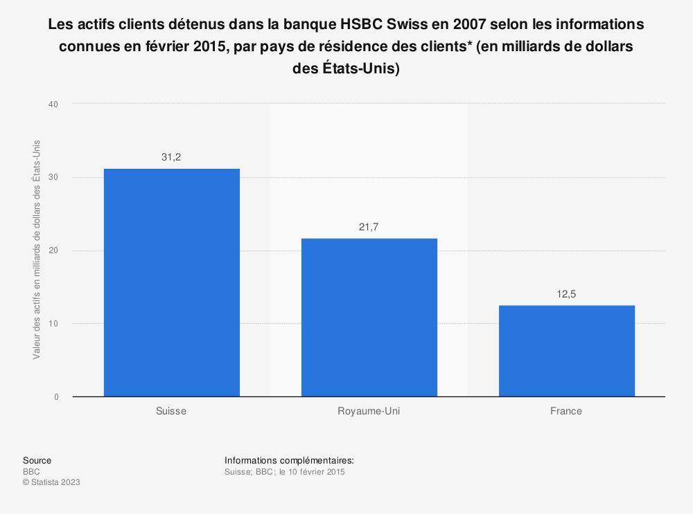 Statistique: Les actifs clients détenus dans la banque HSBC Swiss en 2007 selon les informations connues en février 2015, par pays de résidence des clients* (en milliards de dollars des États-Unis) | Statista