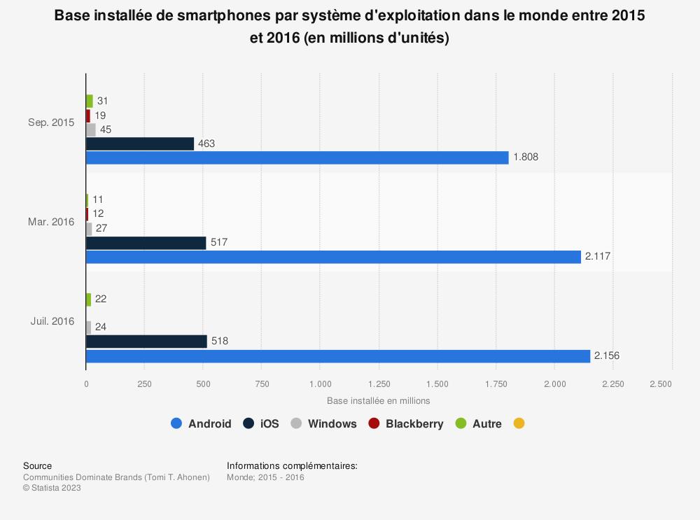 Statistique: Base installée de smartphones par système d'exploitation dans le monde entre 2015 et 2016 (en millions d'unités) | Statista