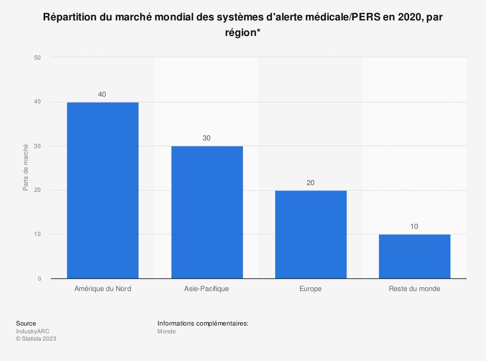 Statistique: Répartition du marché mondial des systèmes d'alerte médicale/PERS en 2020, par région* | Statista