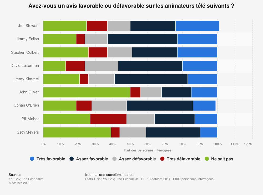 Statistique: Avez-vous un avis favorable ou défavorable sur les animateurs télé suivants? | Statista